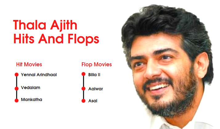 Ajith Hits and Flops Movies List